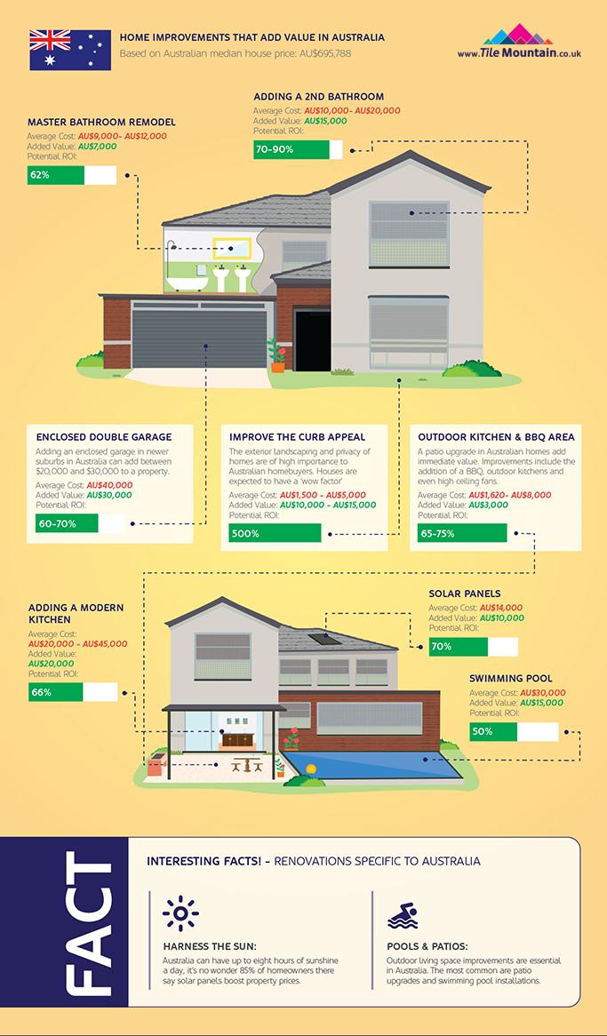 home-improvements-infographic-spotlight