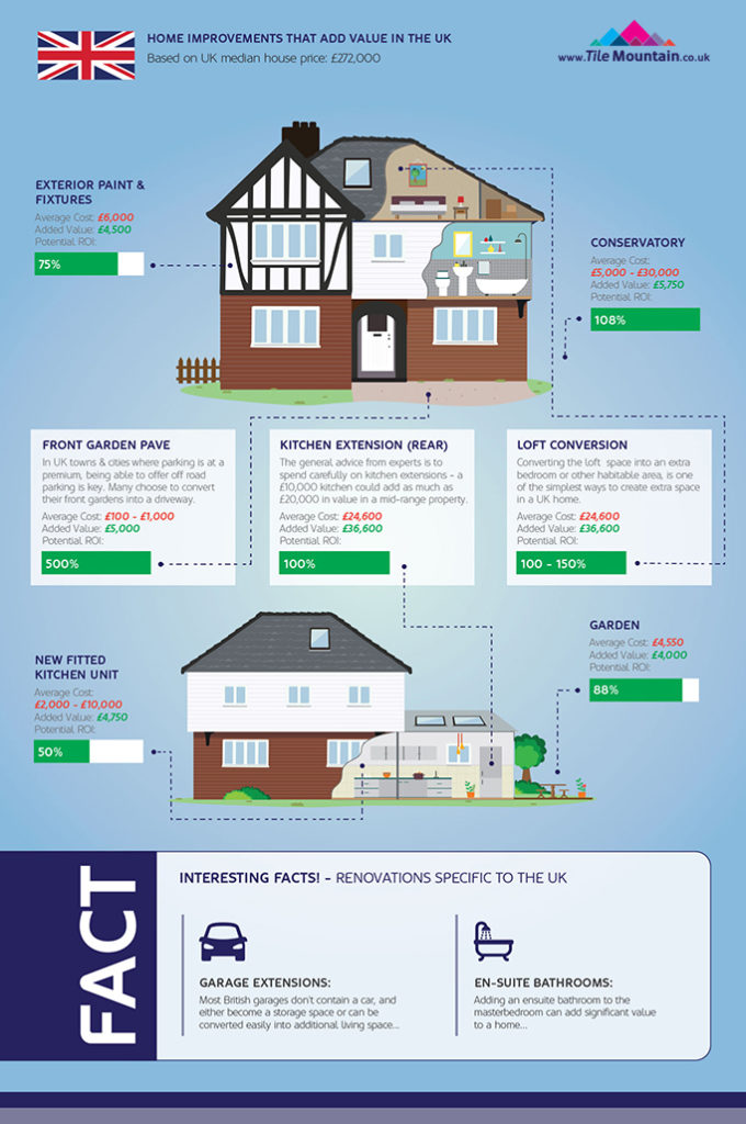 home-improvements-infographic-spotlight